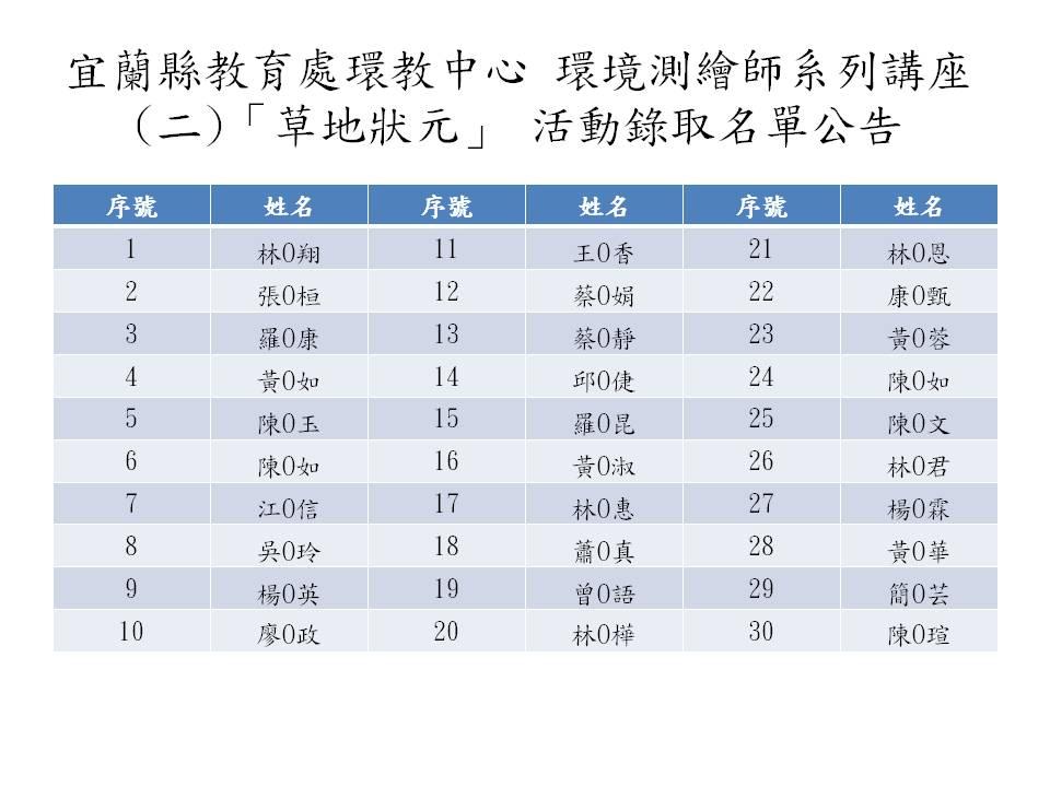 「環境測繪師(2)-草地狀元」活動錄取名單